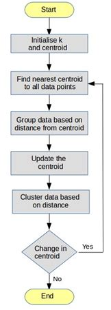 What is K-Means Clustering Algorithm   Camera blog