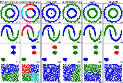 machine learning - Clustering Method Selection in High