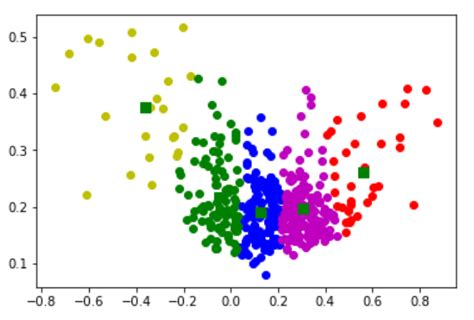 Stock Clusters Using K-Means Algorithm in Python – Python